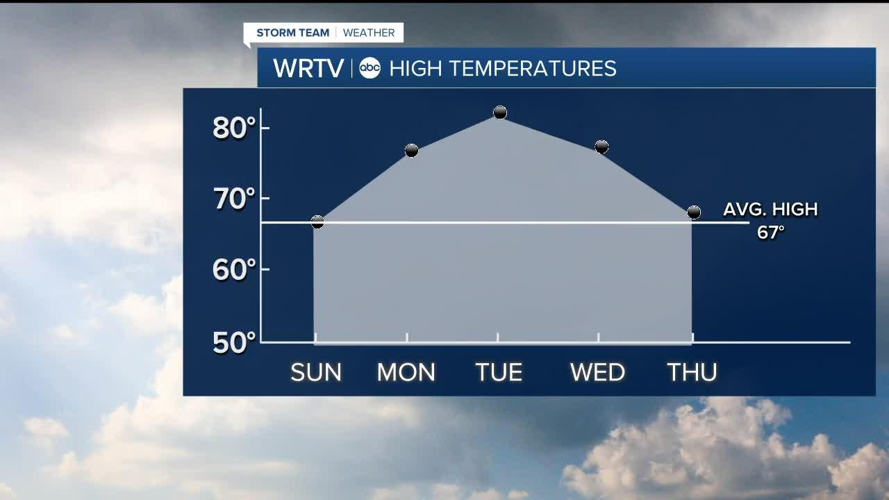 Temperatures are about to rebound!