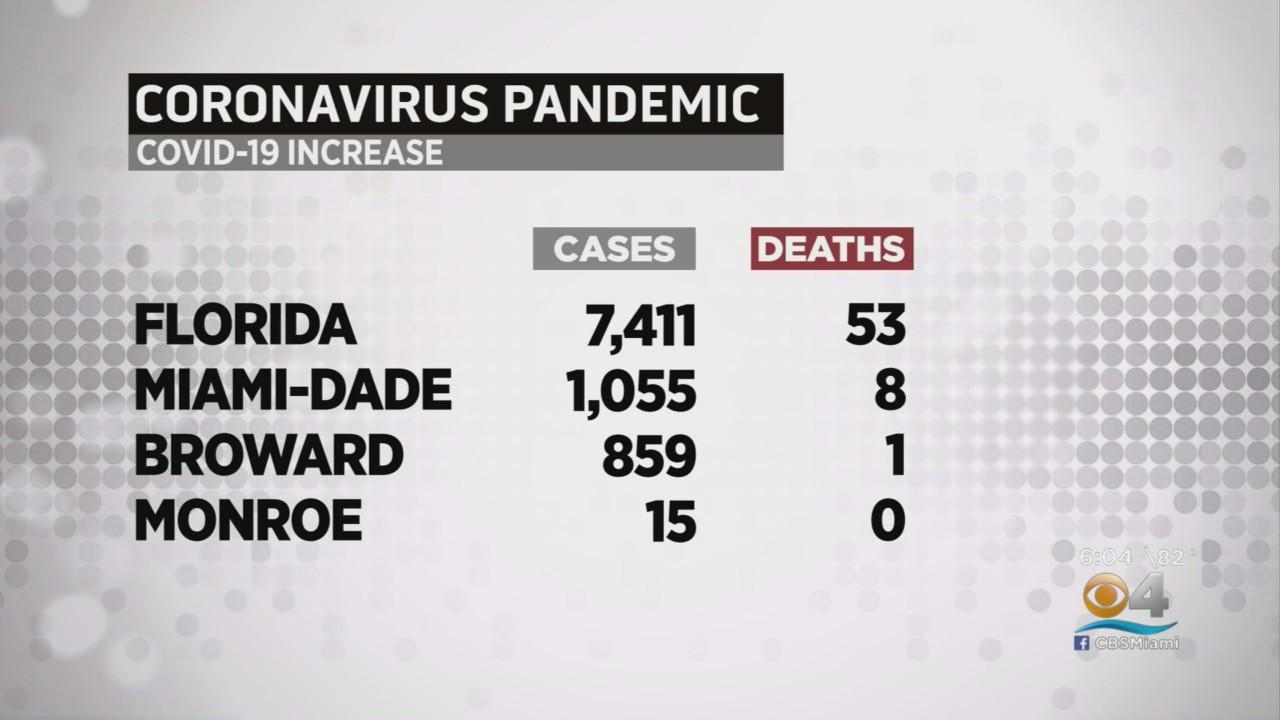 COVID In Florida:  7,411 New Cases, 53 Deaths Reported On Saturday