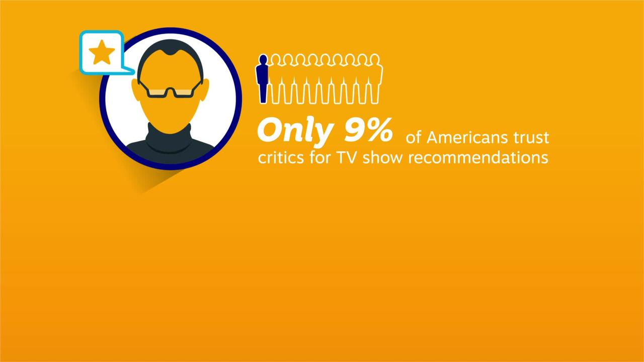 Most people trust social media more than critics when it comes to TV recommendations