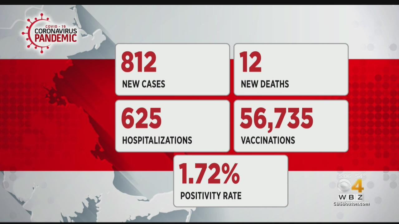 Massachusetts Reports 812 New COVID Cases, 12 Additional Deaths