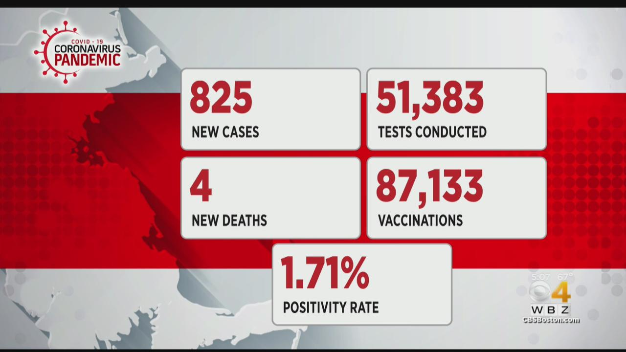 Massachusetts Reports 825 New COVID Cases, 4 Additional Deaths