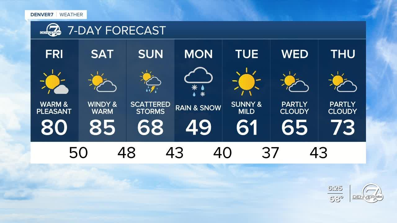 Warm, dry weather for the next few days across Colorado