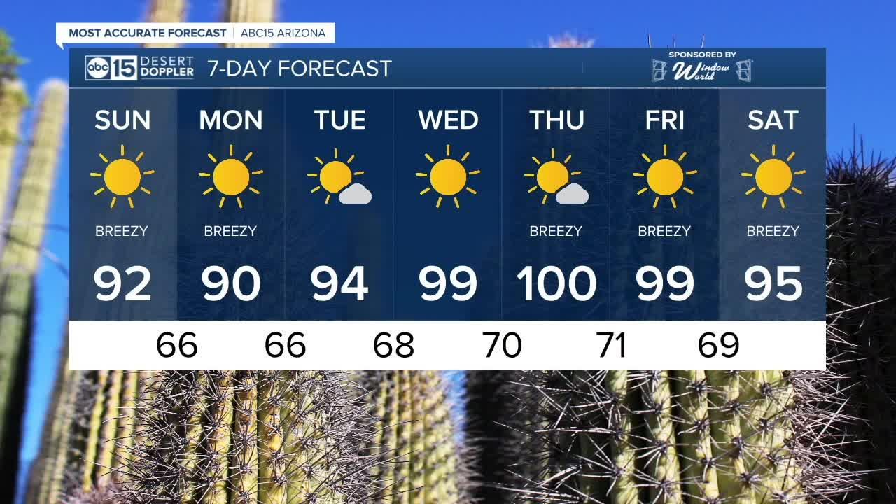 MOST ACCURATE FORECAST: Valley forecast high set at mid-90s with windy conditions
