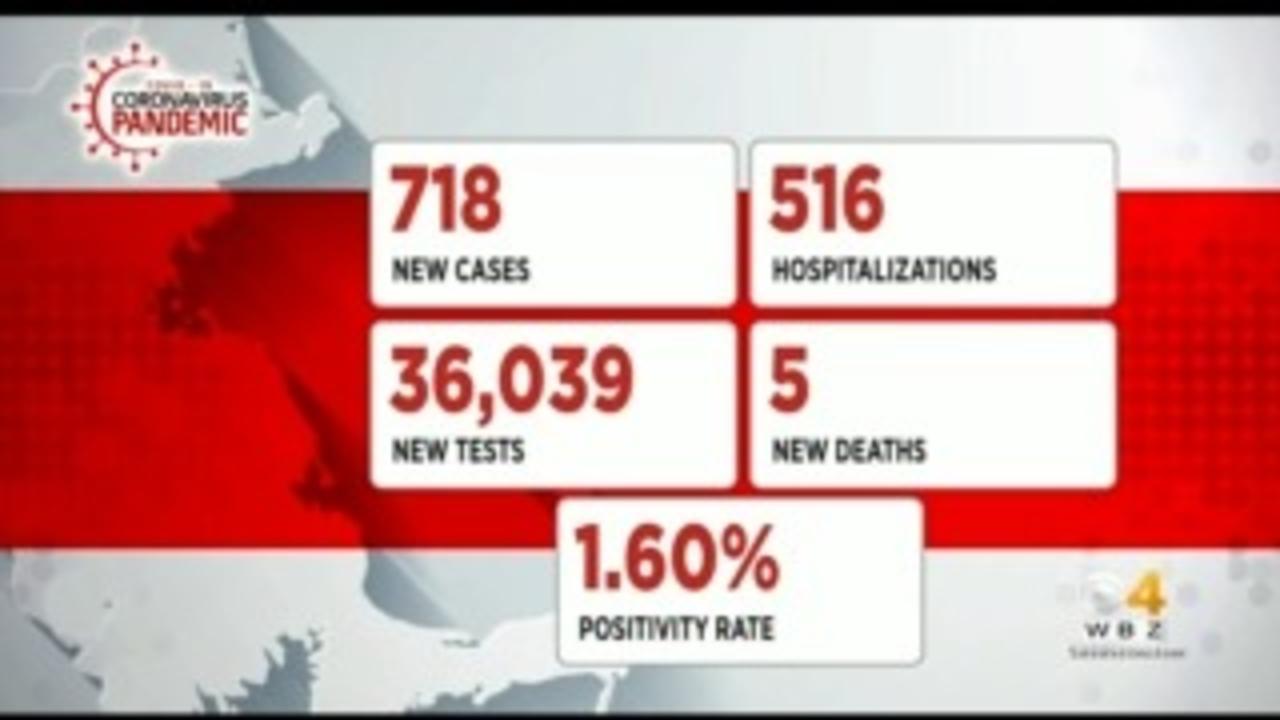 Massachusetts Reports 718 New COVID Cases