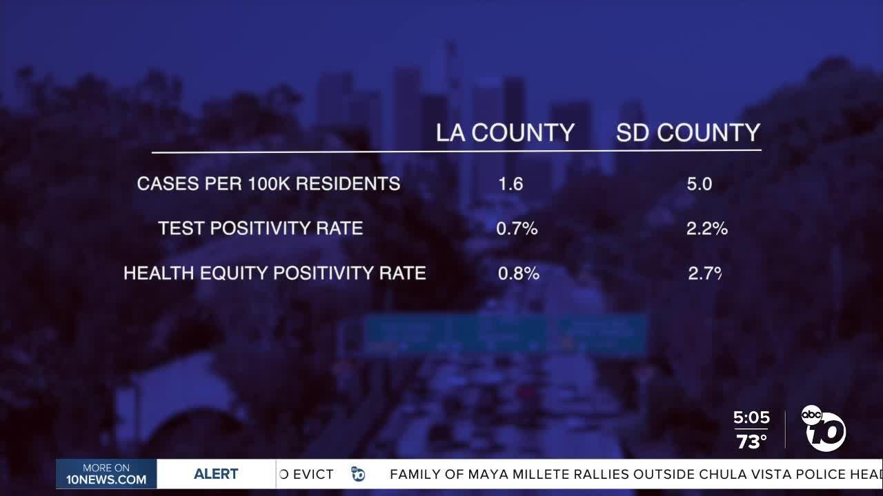 In-Depth: Why is San Diego County lagging behind LA in reopenings?