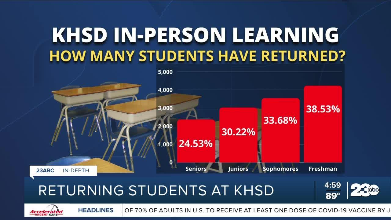 How many students are returning to in-person learning at KHSD?