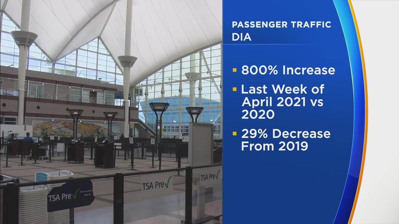 Travel Increasing At DIA, But Still Below Pre-Pandemic Levels