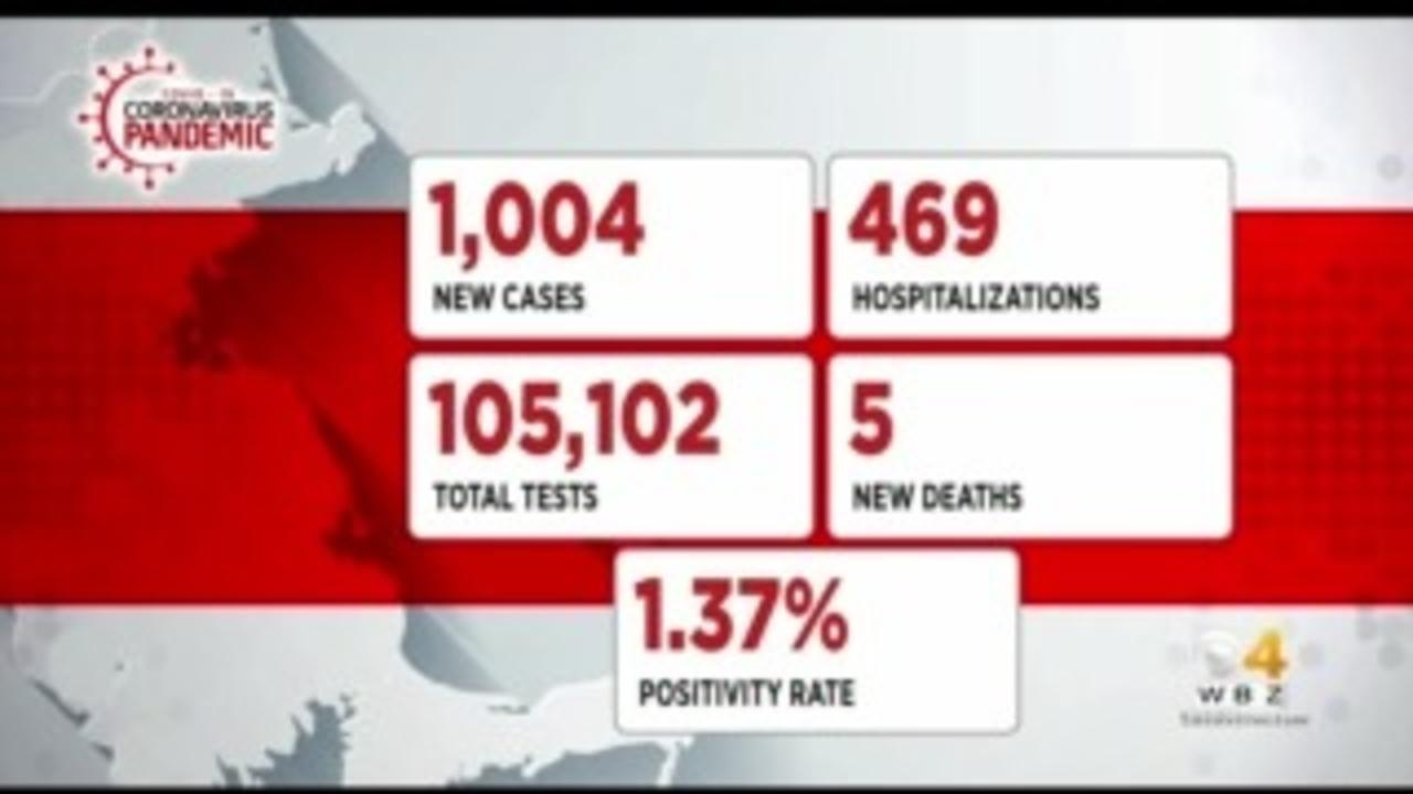 Massachusetts Reports 1,004 New COVID Cases, 5 Additional Deaths