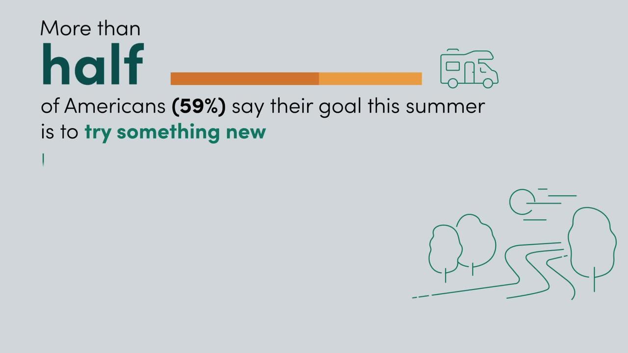 Over 60% of people already created a summer bucket list