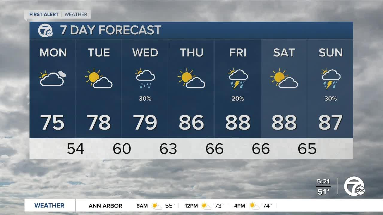 Metro Detroit Forecast: A BIG warm-up on the way