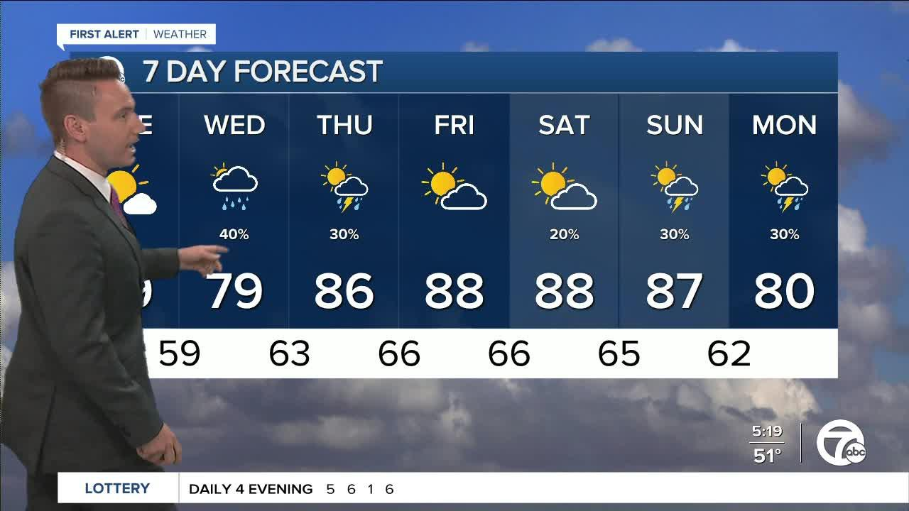 Metro Detroit Forecast: It's about to feel like summer