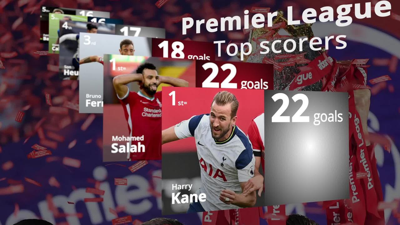 Premier League top scorer: Kane and Salah level with one game left