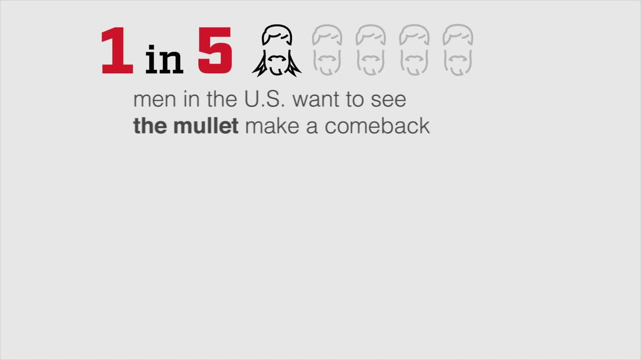 Surprising number of American men are ready for the mullet to make an official comeback