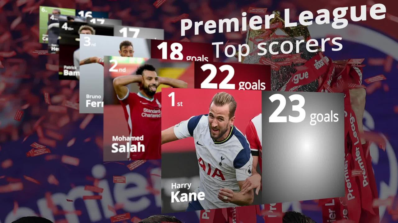 Premier League top scorer: Kane claims Golden Boot