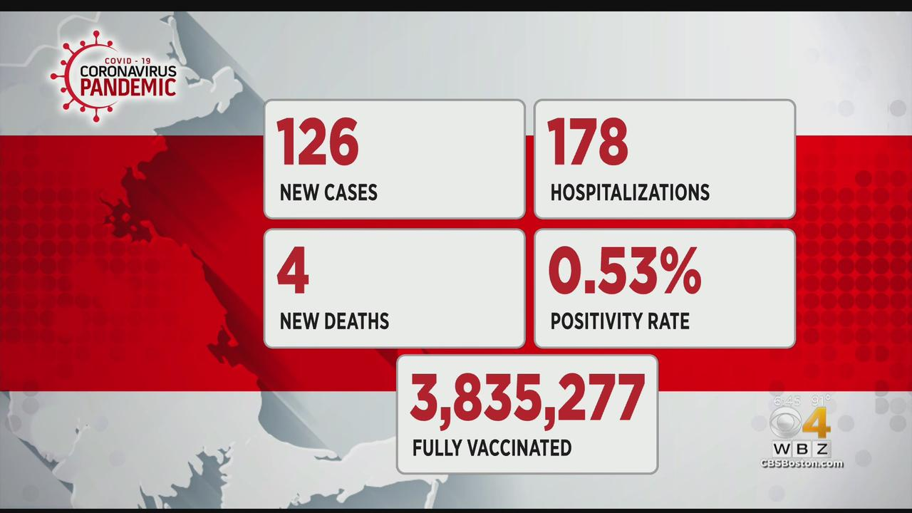 Massachusetts Reports 126 New COVID Cases, 4 Additional Deaths