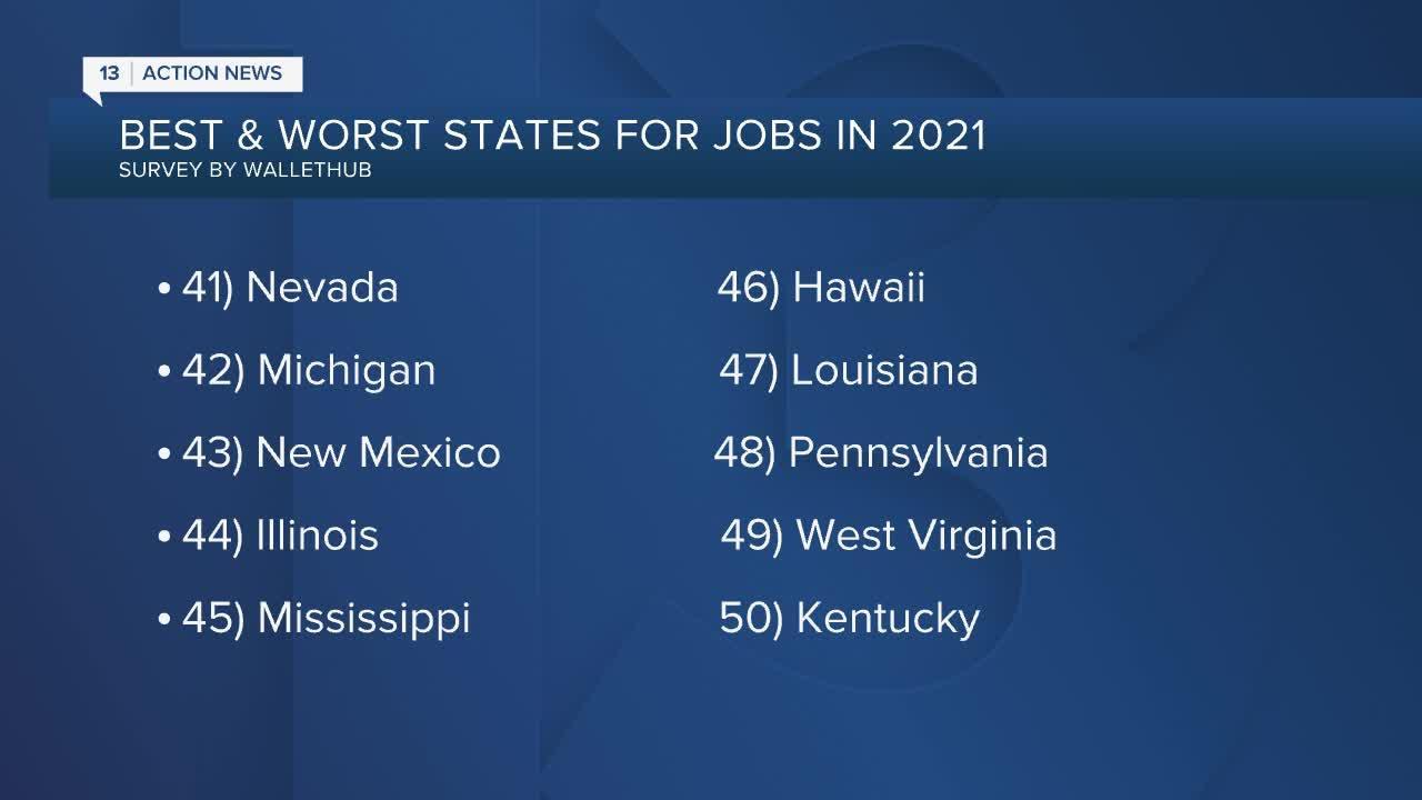 Recent survey ranks Nevada towards bottom of list for jobs