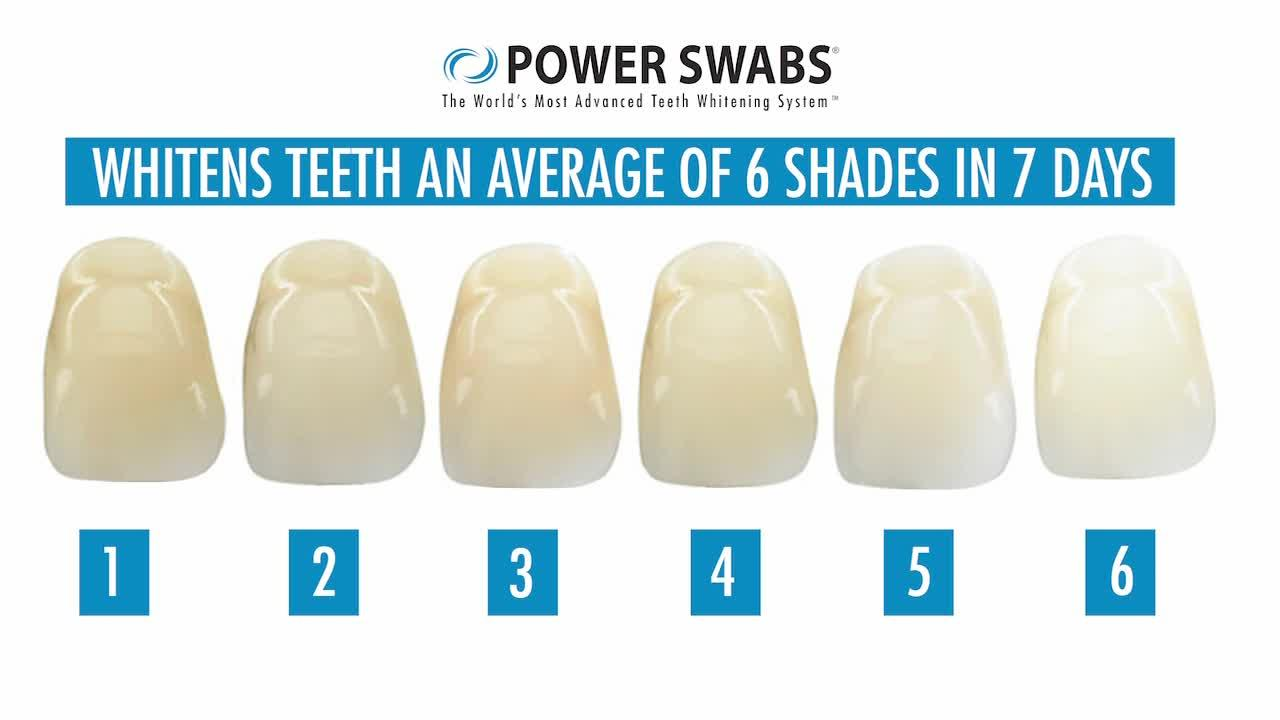 Power Swabs for whiter teeth in 5 minutes
