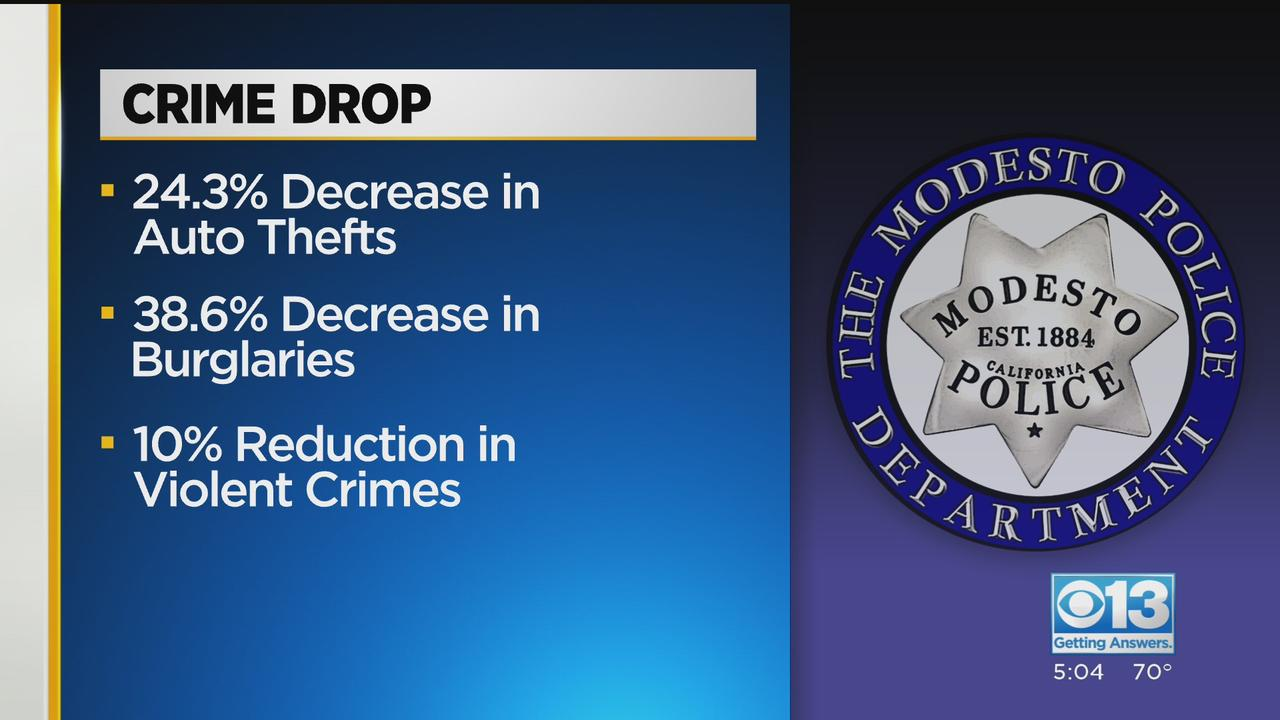 Modesto Sees Decline In Certain Types Of Crime