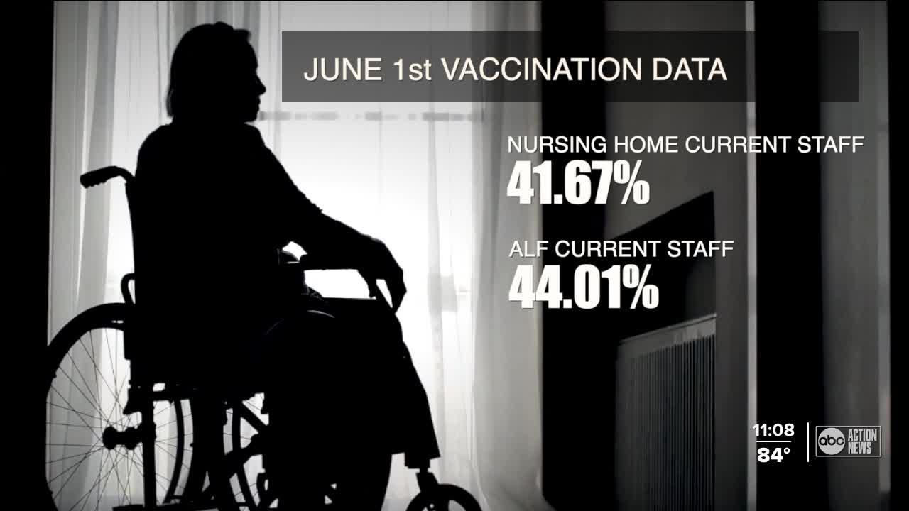 Vaccination rates at long-term care facilities