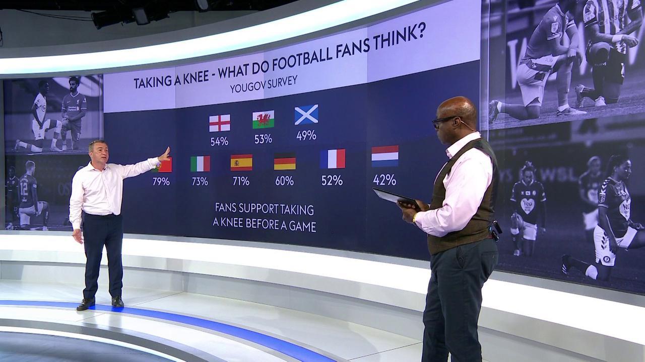 Taking a knee: Survey reveals fans' views