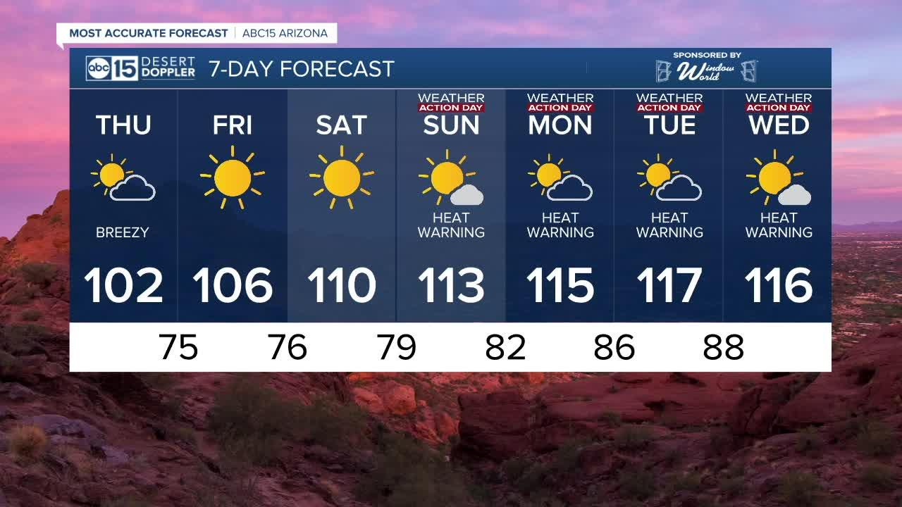 Thursday temps are climbing with a high of 102