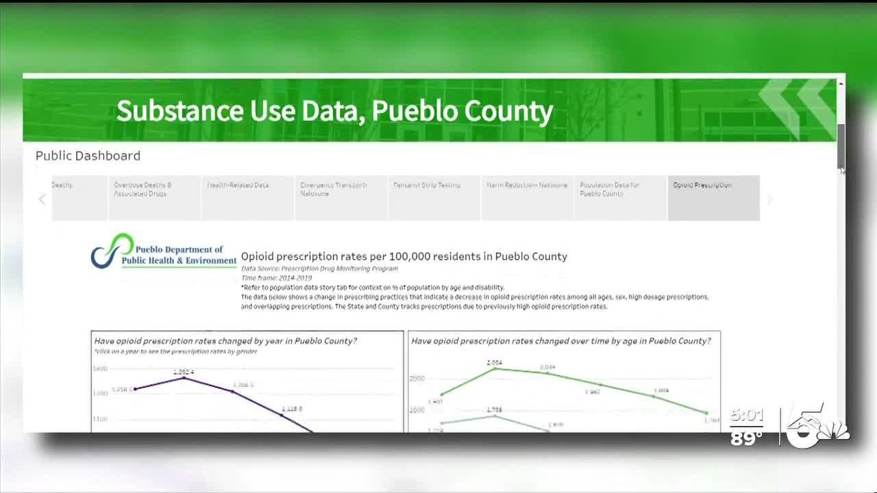 Tracking drug addiction in Pueblo County