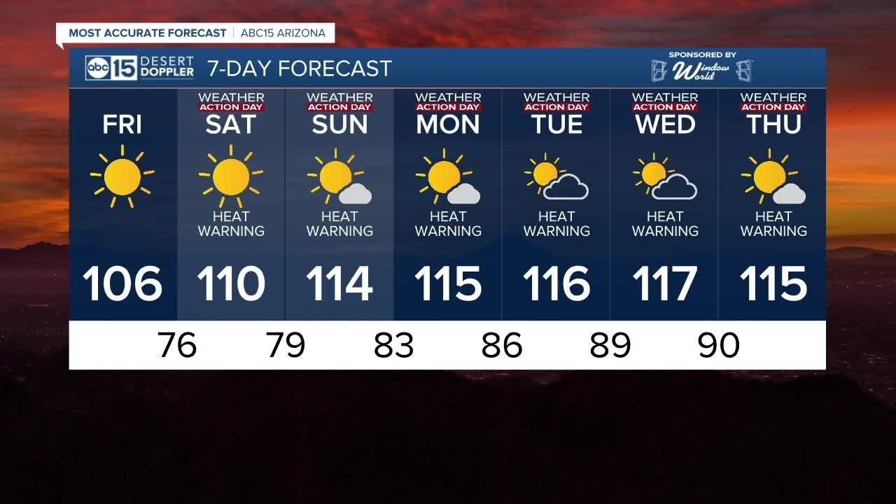 Temperatures heating up headed into the weekend