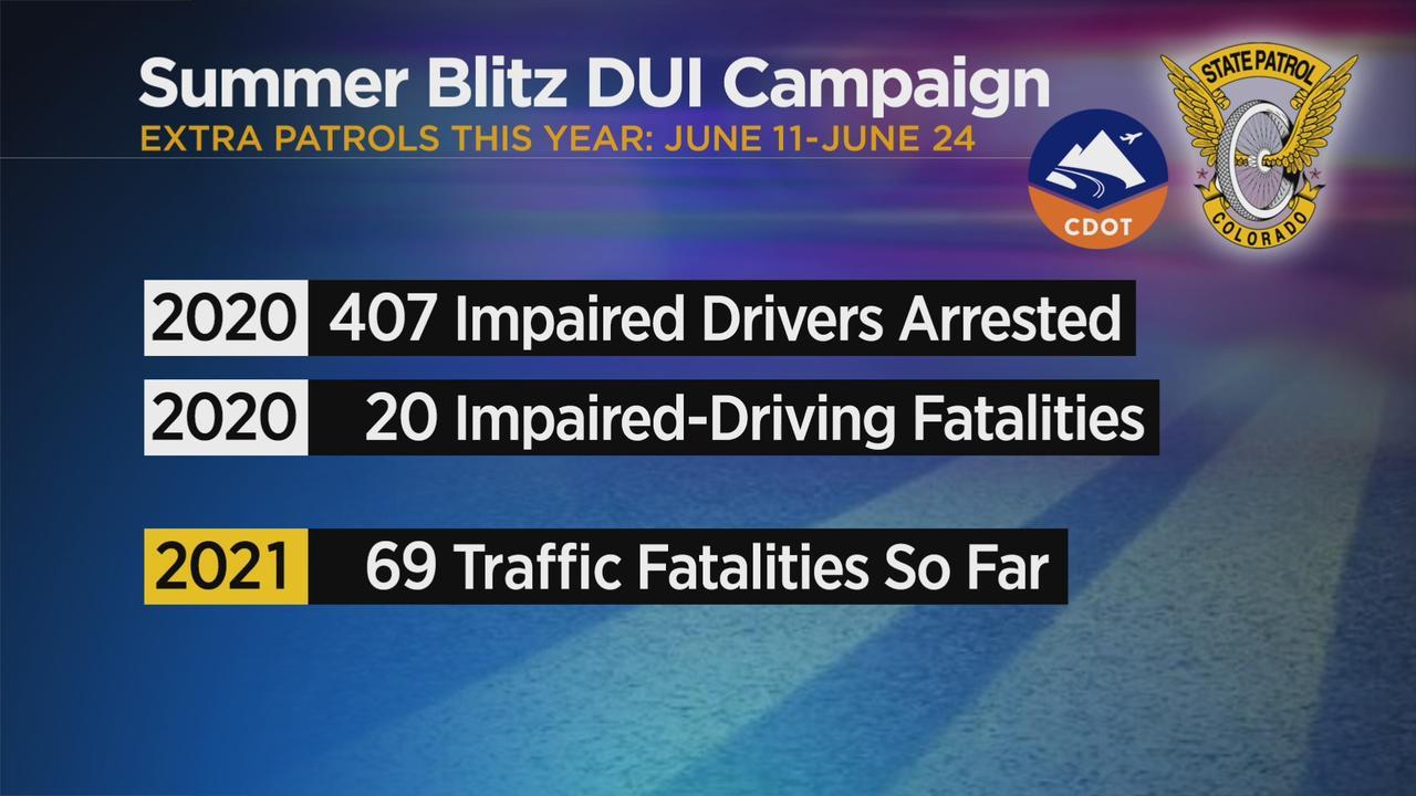 Summer Blitz DUI Campaign Kicks Off On June 11th
