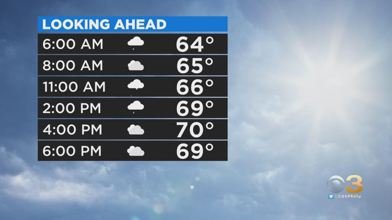 Philadelphia Weather: Cooler And Drier Ending The Week