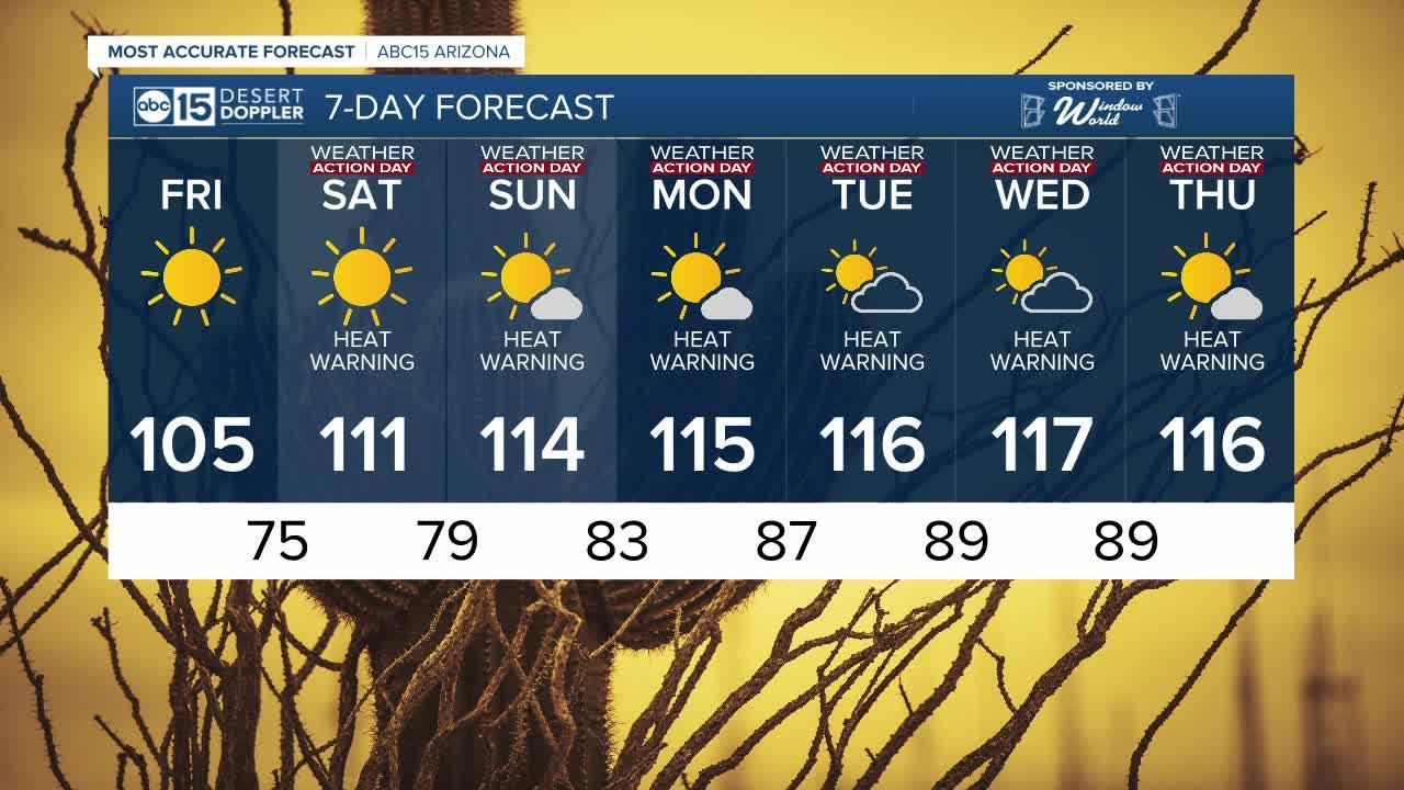 Heat Warnings right around the corner