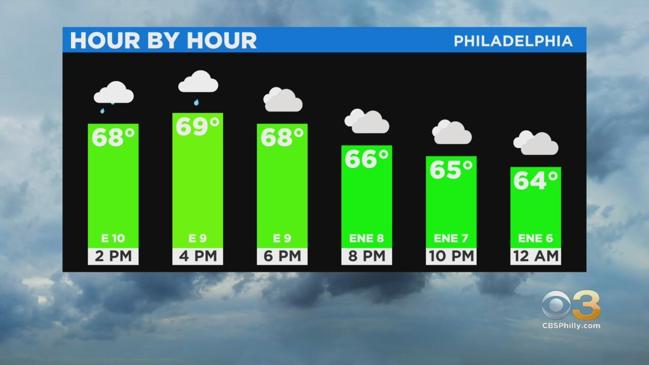 Philadelphia Weather: Scattered Showers Around