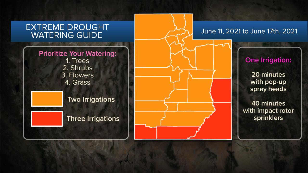 New guidelines for residents in 'Extreme Drought Watering Guide'