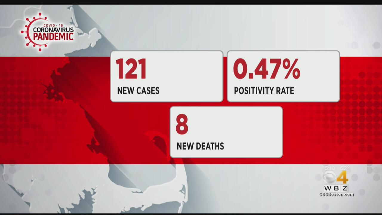 Massachusetts Reports 121 New COVID Cases, 8 Additional Deaths