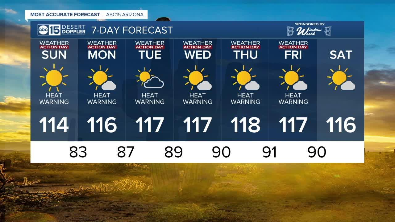 MOST ACCURATE FORECAST: Dangerous heat wave is here