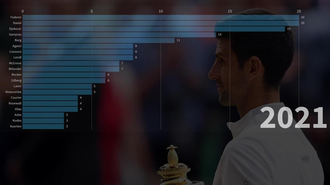Tennis Grand Slams: Who is the greatest of all time?