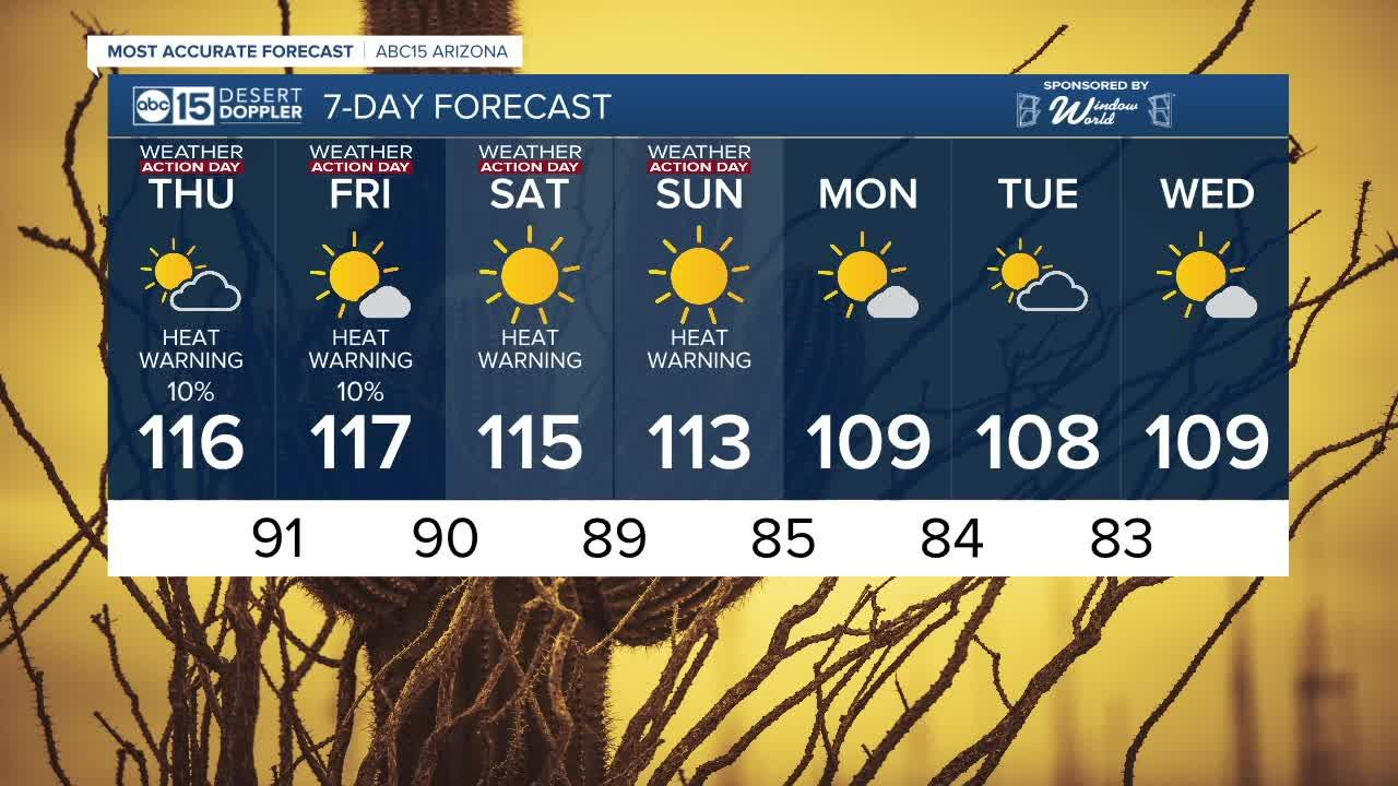 Dangerous heat wave sets in across Arizona