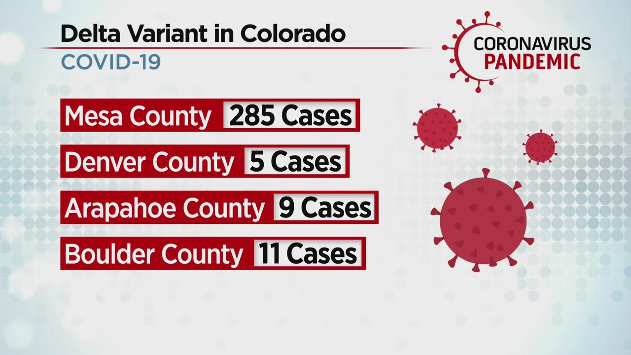 40% Of Colorado COVID Cases Are New, More Transmissible Delta Variant