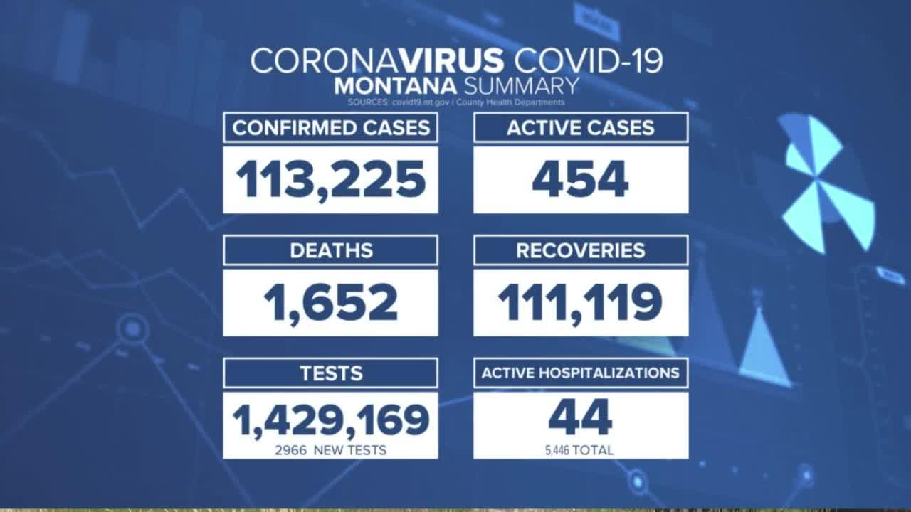 Active COVID-19 cases fall below 500 in Montana