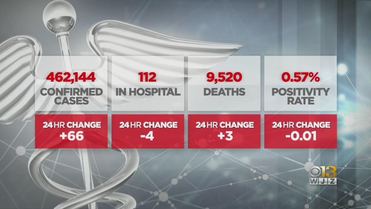 COVID-19 In Maryland: 3 Deaths Reported Sunday As Hospitalizations Decline