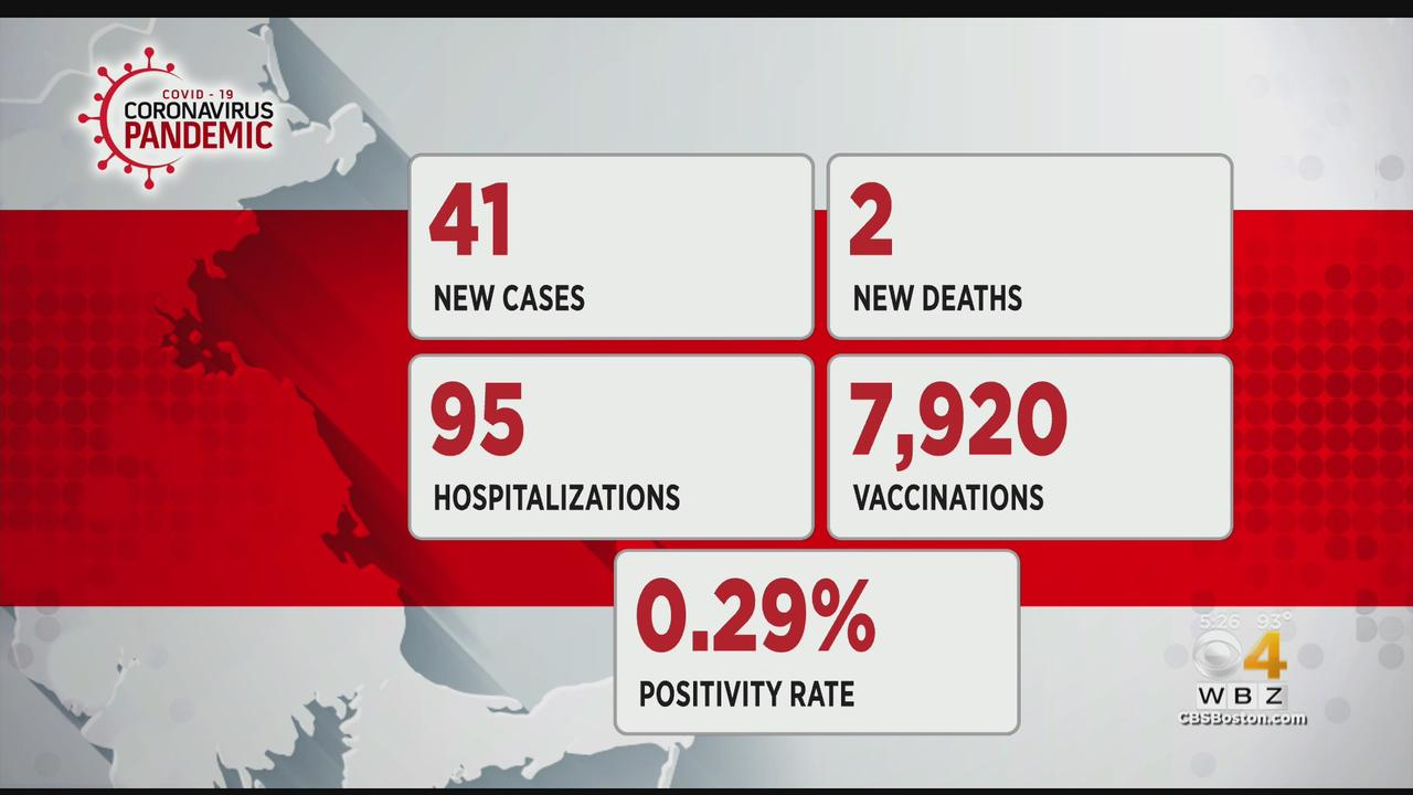 Massachusetts Reports 41 New COVID Cases, 2 Additional Deaths
