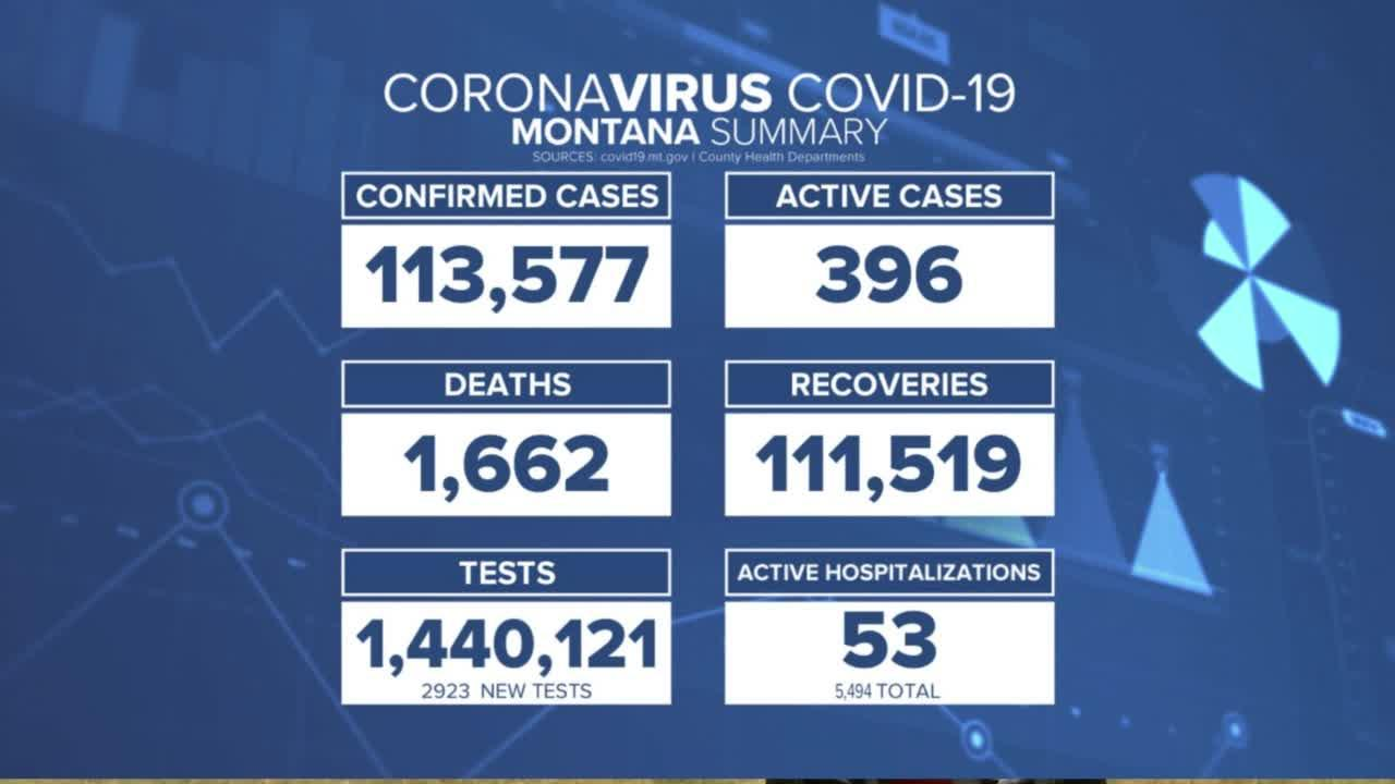 Daily MT COVID--19 cases have fallen but hospitalizations rates have held steady
