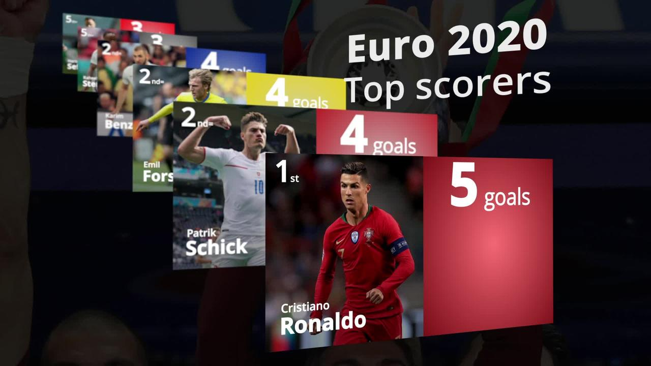 Euro 2020 top scorers: Could Sterling win the Golden Boot?