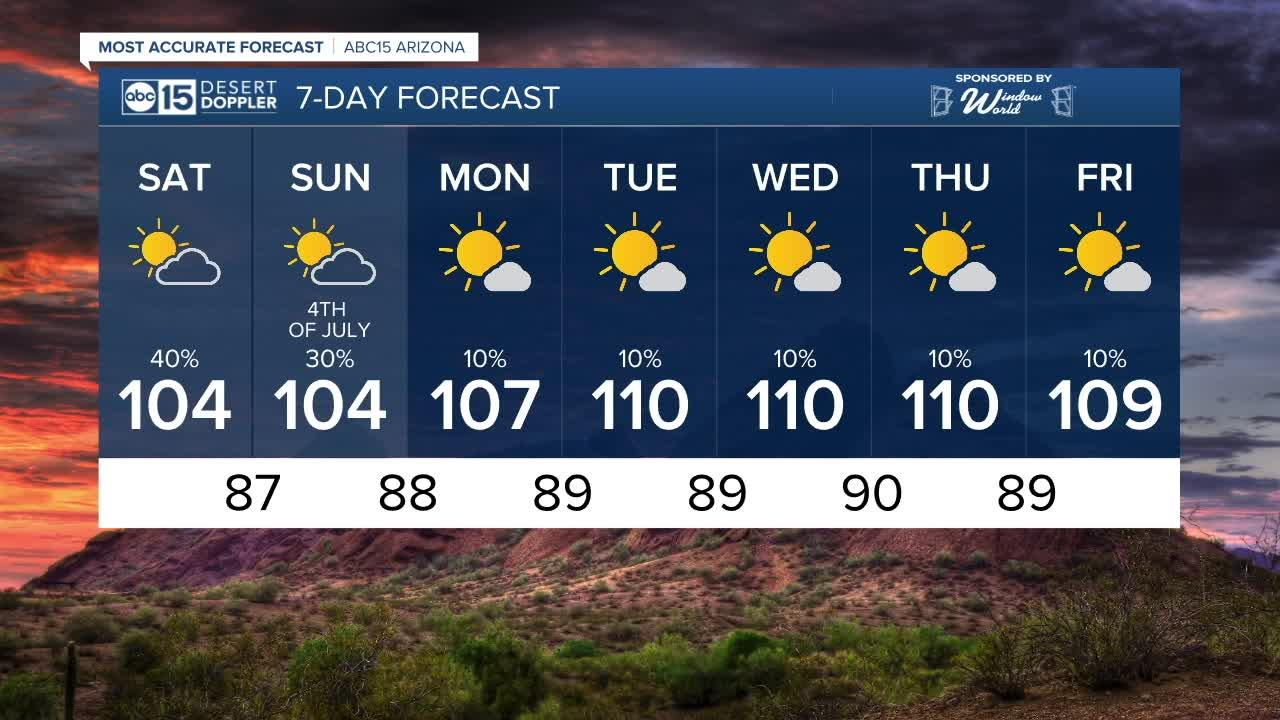 MOST ACCURATE FORECAST: Monsoon storm chances during the holiday weekend