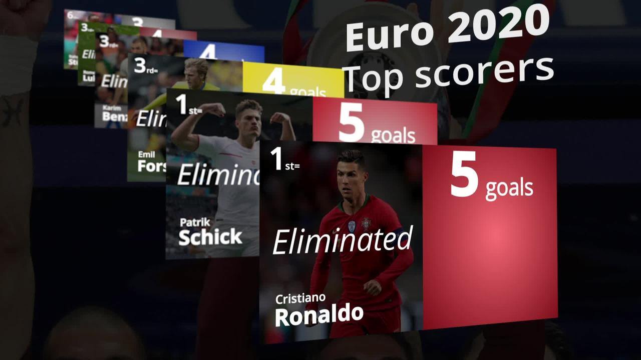 Euro 2020 top scorers: Could Kane or Sterling win the Golden Boot?