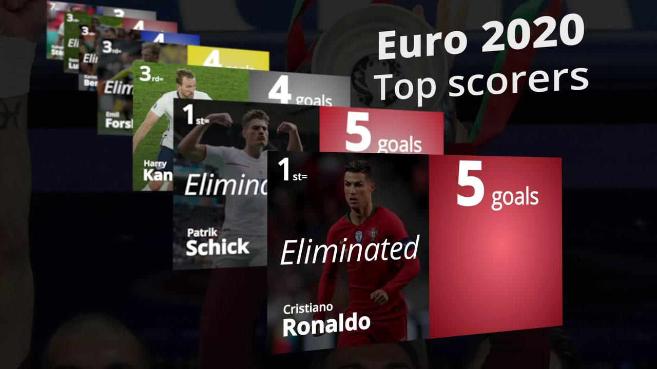 Euro 2020 top scorers: Kane stays in the race for Golden Boot