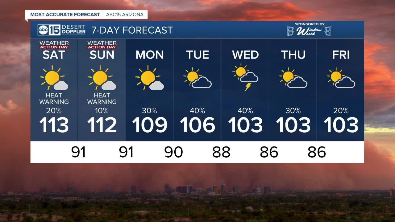 MOST ACCURATE FORECAST: Excessive Heat Warnings through the weekend