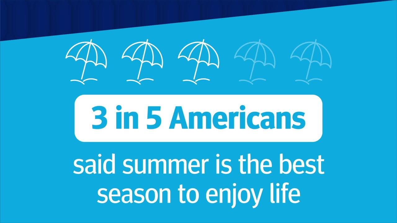 Research reveals how important food and drinks are to Americans during the summer
