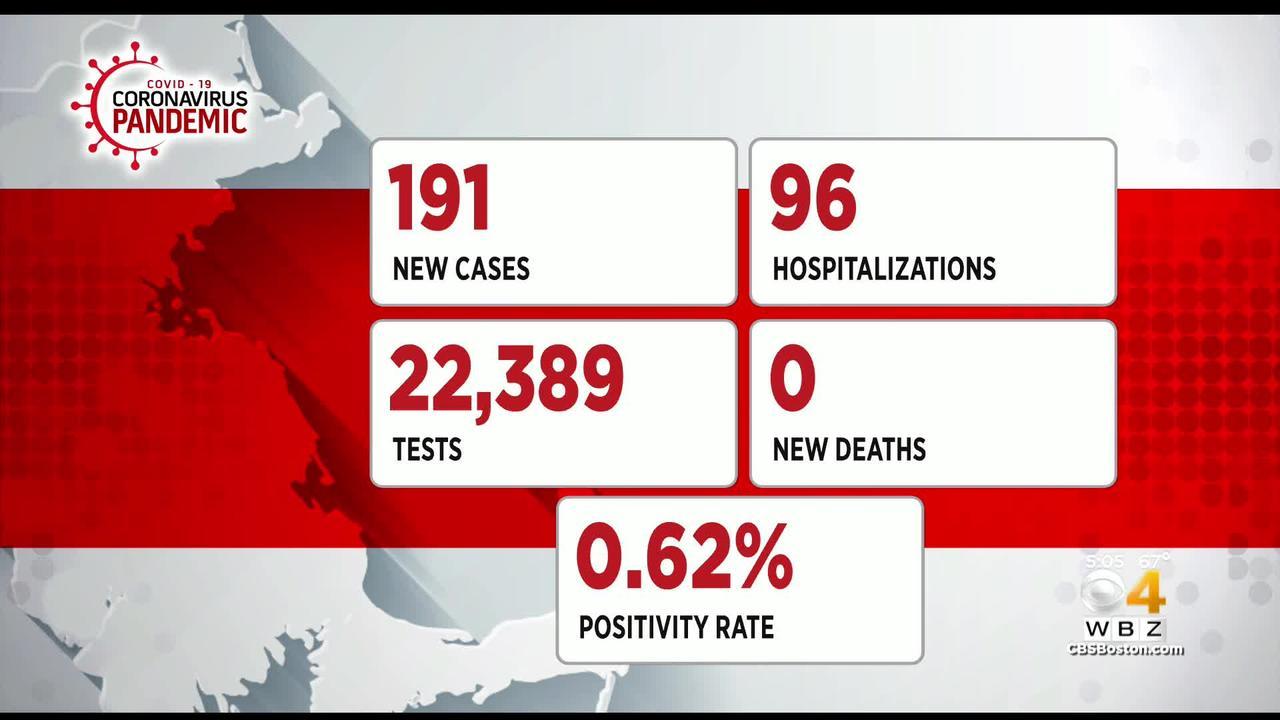 Massachusetts Reports Zero New COVID-19 Deaths, 191 Cases