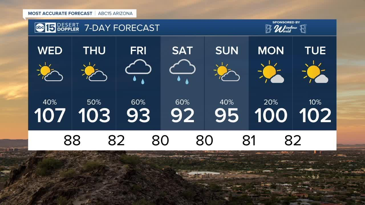 Temperatures dropping as storm chances increase toward the weekend!