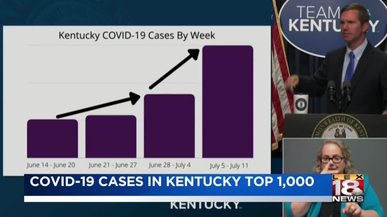 COVID-19 cases in Kentucky top 1,000